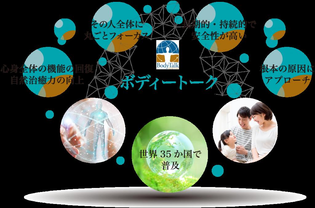ボディートーク は、その人全体に丸ごとフォーカスした安全性の高いヘルスケアで世界35カ国で普及しています